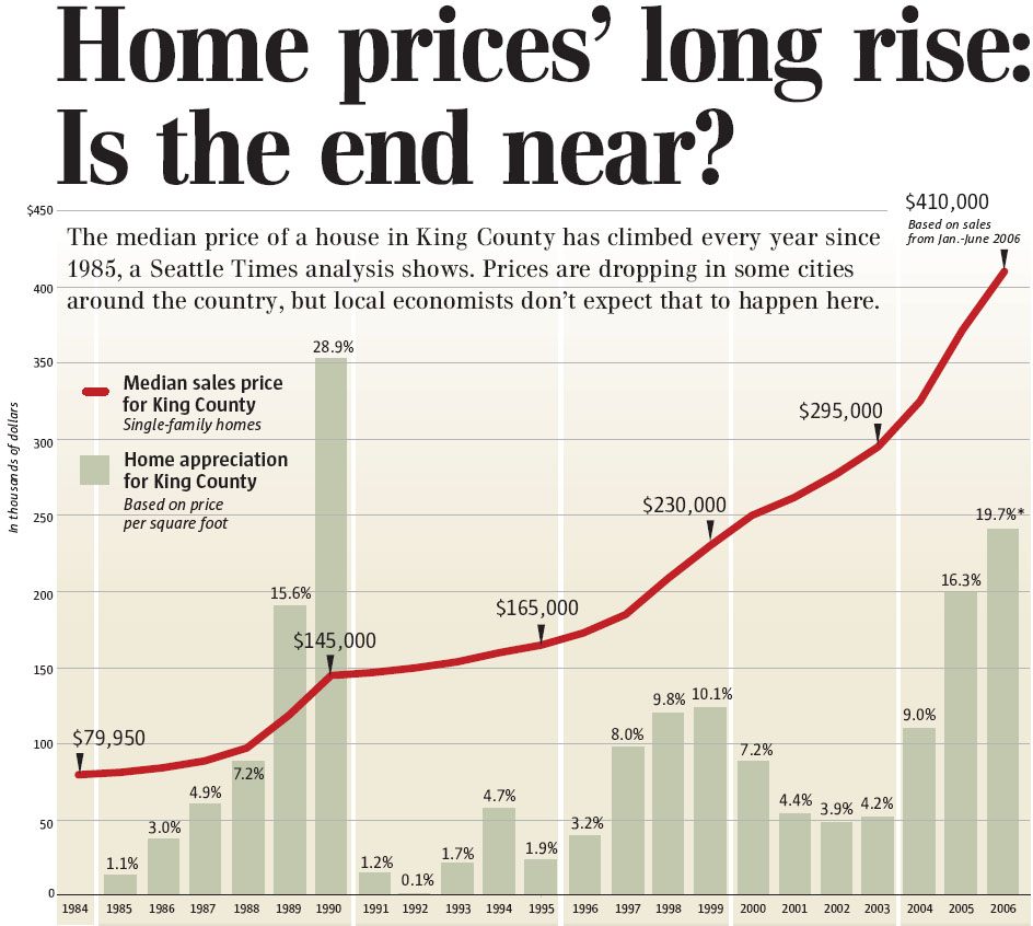 home_prices_rise_middle_america
